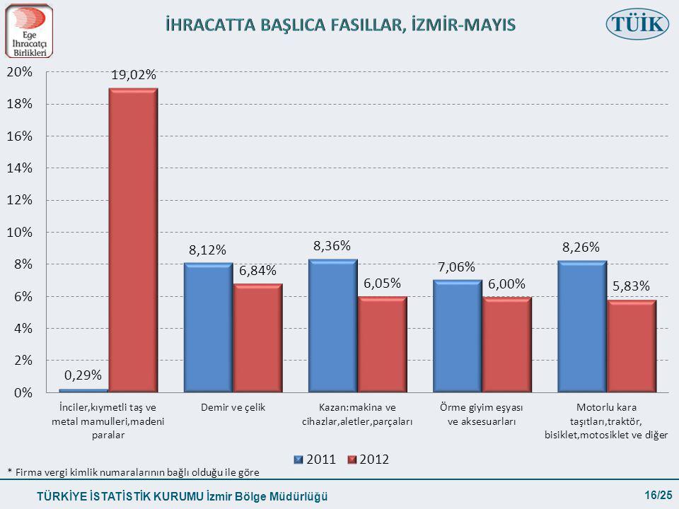 TÜRKİYE İSTATİSTİK KURUMU İzmir Bölge Müdürlüğü 16/25 * Firma vergi kimlik numaralarının bağlı olduğu ile göre