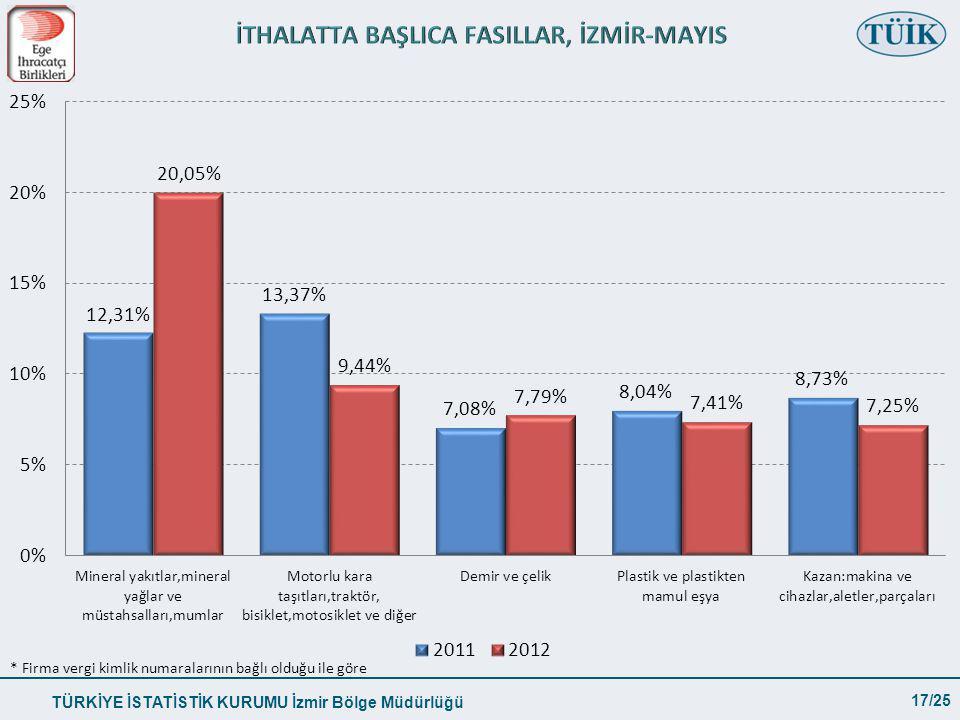 TÜRKİYE İSTATİSTİK KURUMU İzmir Bölge Müdürlüğü 17/25 * Firma vergi kimlik numaralarının bağlı olduğu ile göre