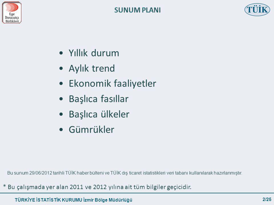 TÜRKİYE İSTATİSTİK KURUMU İzmir Bölge Müdürlüğü Yıllık durum Aylık trend Ekonomik faaliyetler Başlıca fasıllar Başlıca ülkeler Gümrükler 2/25 * Bu çalışmada yer alan 2011 ve 2012 yılına ait tüm bilgiler geçicidir.