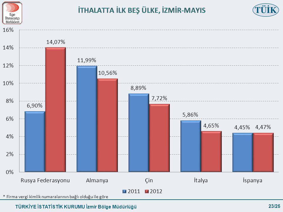 TÜRKİYE İSTATİSTİK KURUMU İzmir Bölge Müdürlüğü 23/25 * Firma vergi kimlik numaralarının bağlı olduğu ile göre