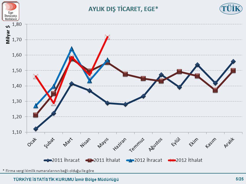 TÜRKİYE İSTATİSTİK KURUMU İzmir Bölge Müdürlüğü 5/25 * Firma vergi kimlik numaralarının bağlı olduğu ile göre