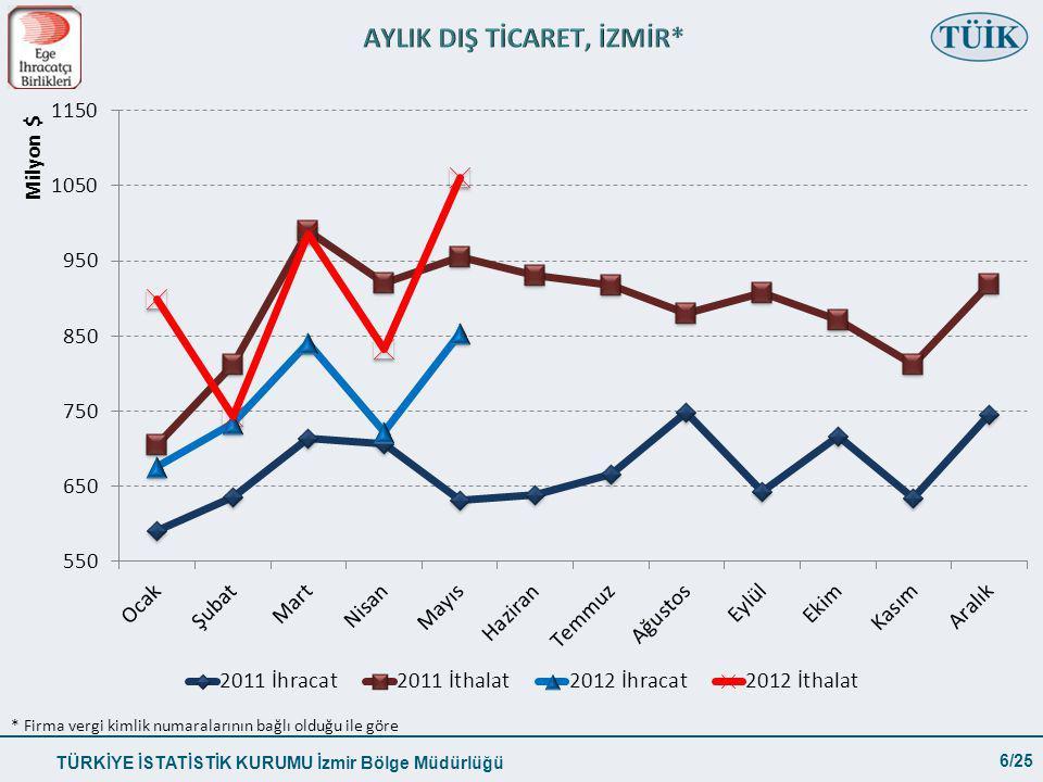 TÜRKİYE İSTATİSTİK KURUMU İzmir Bölge Müdürlüğü 6/25 * Firma vergi kimlik numaralarının bağlı olduğu ile göre