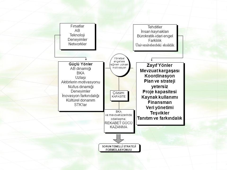 Fırsatlar AB Teknoloji Deneyimler Networkler Fırsatlar AB Teknoloji Deneyimler Networkler Tehditler İnsan kaynakları Bürokratik-idari engel Farklılık Üniversitelerdeki eksiklik Tehditler İnsan kaynakları Bürokratik-idari engel Farklılık Üniversitelerdeki eksiklik Zayıf Yönler Mevzuat kargaşası Koordinasyon Plan ve strateji yetersiz Proje kapasitesi Kaynak kullanımı Finansman Veri yönetimi Teşvikler Tanıtım ve farkındalık Zayıf Yönler Mevzuat kargaşası Koordinasyon Plan ve strateji yetersiz Proje kapasitesi Kaynak kullanımı Finansman Veri yönetimi Teşvikler Tanıtım ve farkındalık Güçlü Yönler AB dinamiği BKA Uzlaşı Aktörlerin motivasyonu Nüfus dinamiği Deneyimler İnovasyon farkındalığı Kültürel donanım STK'lar Güçlü Yönler AB dinamiği BKA Uzlaşı Aktörlerin motivasyonu Nüfus dinamiği Deneyimler İnovasyon farkındalığı Kültürel donanım STK'lar Yönetsel engellere rağmen yüksek motivasyon Çözüm: KAPASİTE Çözüm: KAPASİTE BKA ve mevzuat üzerinde odaklaşma : REKABET GÜCÜ KAZANMA BKA ve mevzuat üzerinde odaklaşma : REKABET GÜCÜ KAZANMA SORUN TEMELLİ STRATEJİ FORMÜLASYONUU