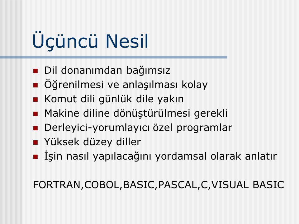 Üçüncü Nesil Dil donanımdan bağımsız Öğrenilmesi ve anlaşılması kolay Komut dili günlük dile yakın Makine diline dönüştürülmesi gerekli Derleyici-yorumlayıcı özel programlar Yüksek düzey diller İşin nasıl yapılacağını yordamsal olarak anlatır FORTRAN,COBOL,BASIC,PASCAL,C,VISUAL BASIC