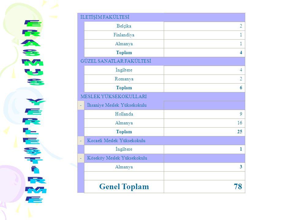 İLETİŞİM FAKÜLTESİ Belçika2 Finlandiya1 Almanya1 Toplam4 GÜZEL SANATLAR FAKÜLTESİ İngiltere4 Romanya2 Toplam6 MESLEK YÜKSEKOKULLARI -İhsaniye Meslek Yüksekokulu Hollanda9 Almanya16 Toplam25 -Kocaeli Meslek Yüksekokulu İngiltere1 -Köseköy Meslek Yüksekokulu Almanya3 Genel Toplam78