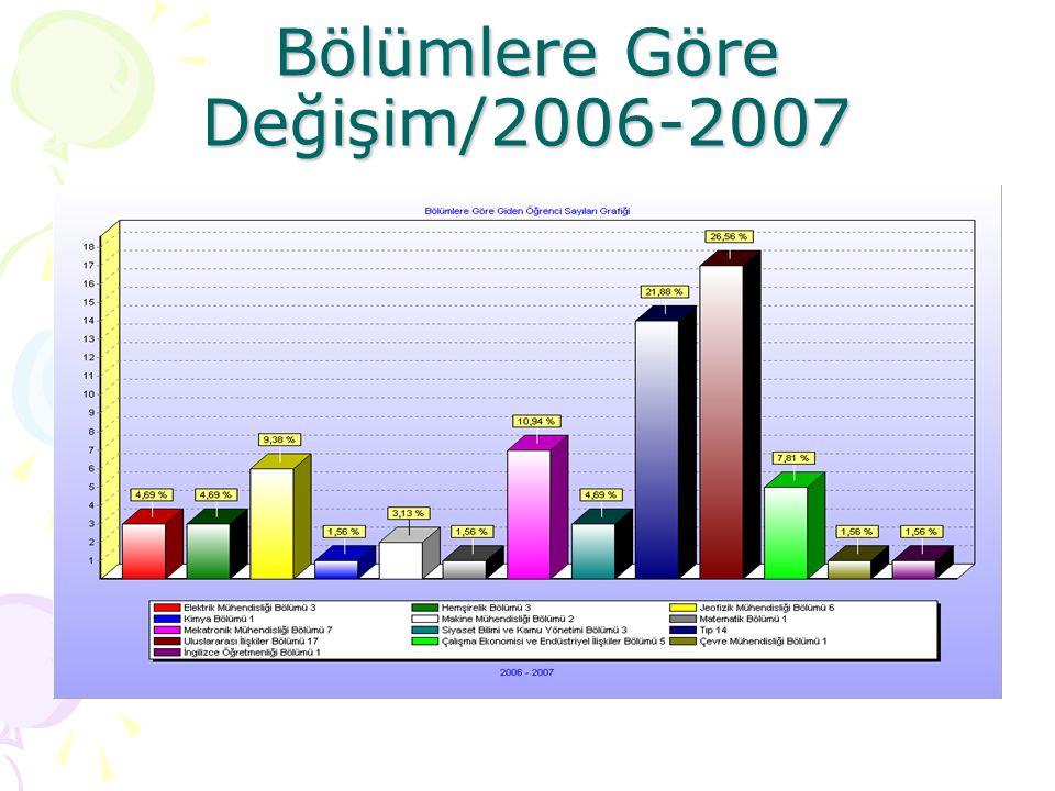 Bölümlere Göre Değişim/2006-2007