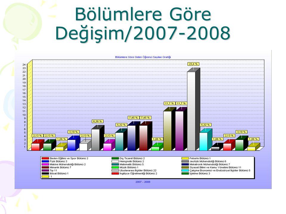 Bölümlere Göre Değişim/2008- 2009