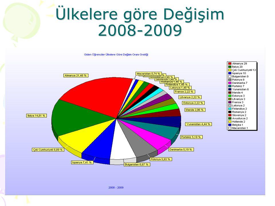 Ülkelere göre Değişim 2008-2009