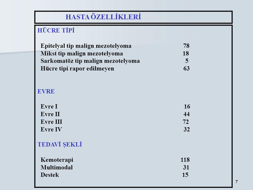 7 HASTA ÖZELLİKLERİ HÜCRE TİPİ Epitelyal tip malign mezotelyoma 78 Mikst tip malign mezotelyoma 18 Sarkomatöz tip malign mezotelyoma 5 Hücre tipi rapo