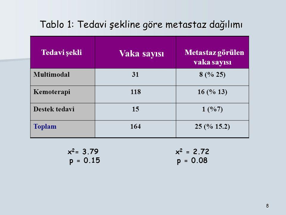 8 Tablo 1: Tedavi şekline göre metastaz dağılımı Tablo 1: Tedavi şekline göre metastaz dağılımı Tedavi şekli Vaka sayısı Metastaz görülen vaka sayısı