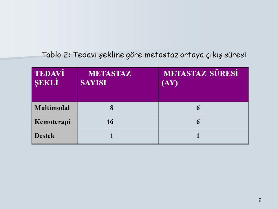 9 TEDAVİ ŞEKLİ METASTAZ SAYISI METASTAZ SÜRESİ (AY) Multimodal 8 6 Kemoterapi 16 6 Destek 1 1 Tablo 2: Tedavi şekline göre metastaz ortaya çıkış süres