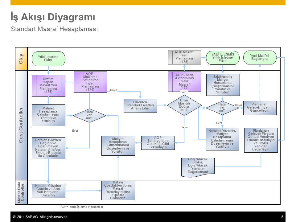 ©2011 SAP AG. All rights reserved.5 İş Akışı Diyagramı Standart Masraf Hesaplaması Master Data Controller Olay Cost Controller Hata var mı? AOP - Satı