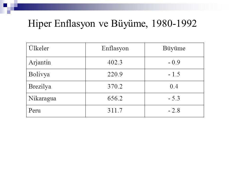 Hiper Enflasyon ve Büyüme, 1980-1992 ÜlkelerEnflasyonBüyüme Arjantin402.3- 0.9 Bolivya220.9- 1.5 Brezilya370.20.4 Nikaragua656.2- 5.3 Peru311.7- 2.8