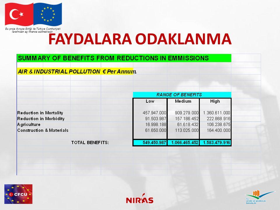 FAYDALARA ODAKLANMA Bu proje Avrupa Birliği ile Türkiye Cumhuriyeti tarafından eş finanse edilmektedir.