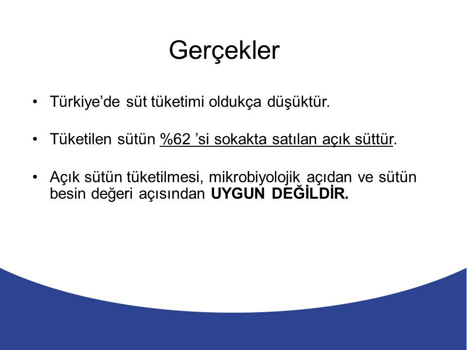 Türkiye'de süt tüketimi oldukça düşüktür. Tüketilen sütün %62 'si sokakta satılan açık süttür.