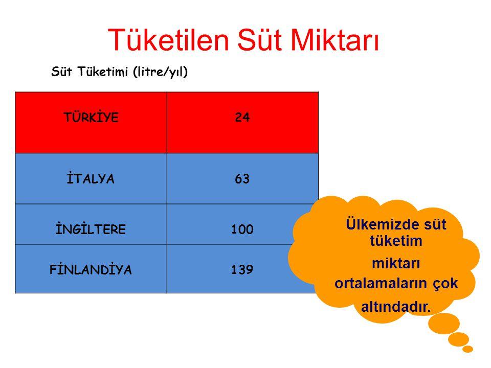 Tüketilen Süt Miktarı TÜRKİYE 24 İTALYA 63 İNGİLTERE100 FİNLANDİYA139 Süt Tüketimi (litre/yıl) Ülkemizde süt tüketim miktarı ortalamaların çok altındadır.