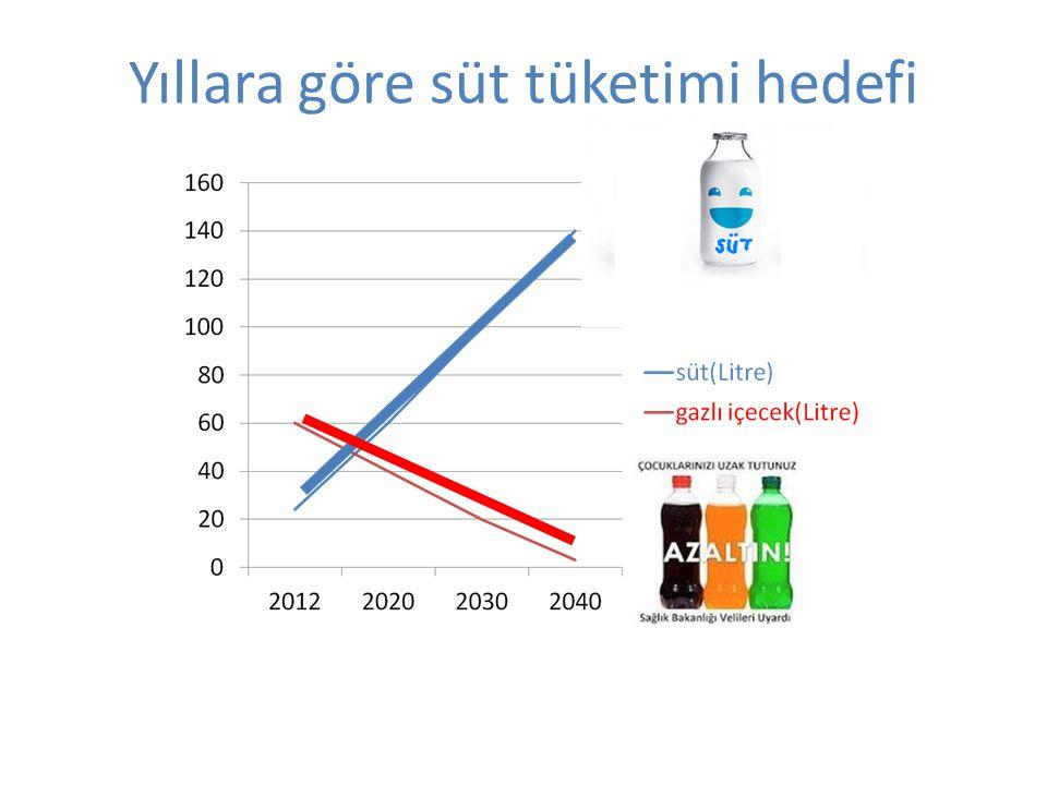 Yıllara göre süt tüketimi hedefi