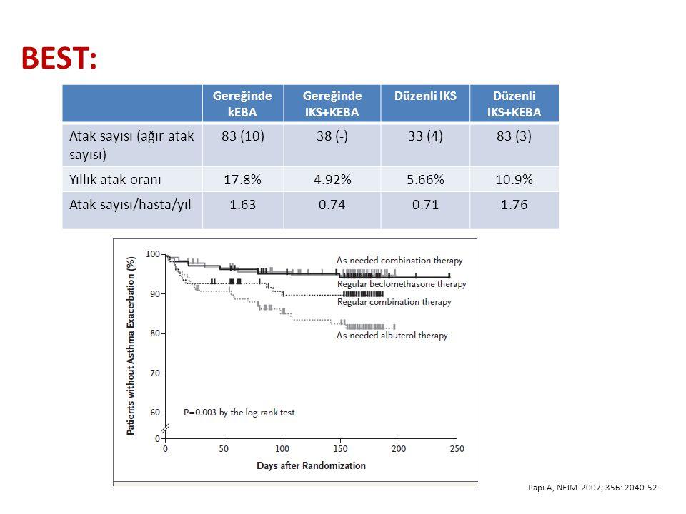 BEST: Gereğinde kEBA Gereğinde IKS+KEBA Düzenli IKSDüzenli IKS+KEBA Atak sayısı (ağır atak sayısı) 83 (10)38 (-)33 (4)83 (3) Yıllık atak oranı17.8%4.92%5.66%10.9% Atak sayısı/hasta/yıl1.630.740.711.76 Papi A, NEJM 2007; 356: 2040-52.