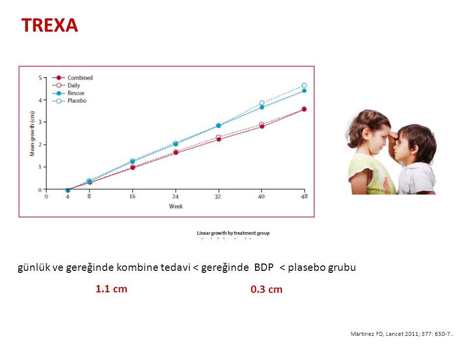 günlük ve gereğinde kombine tedavi < gereğinde BDP < plasebo grubu 1.1 cm 0.3 cm TREXA Martinez FD, Lancet 2011; 377: 650-7..