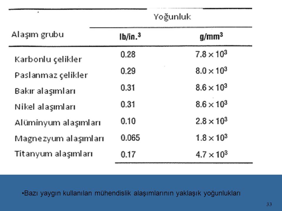 33 Bazı yaygın kullanılan mühendislik alaşımlarının yaklaşık yoğunlukları
