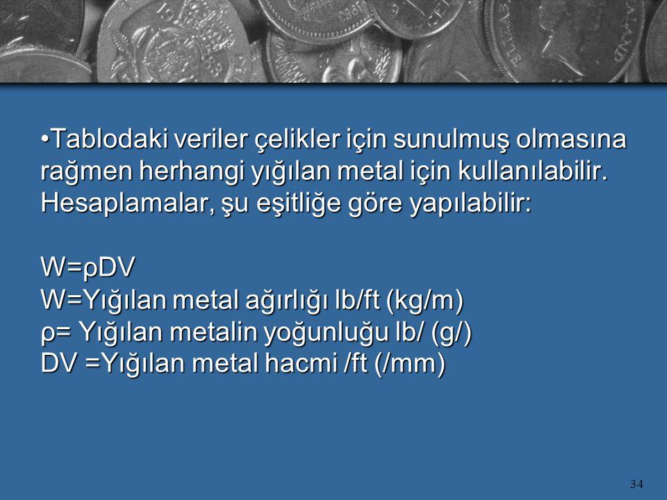 34 Tablodaki veriler çelikler için sunulmuş olmasına rağmen herhangi yığılan metal için kullanılabilir. Hesaplamalar, şu eşitliğe göre yapılabilir: W=