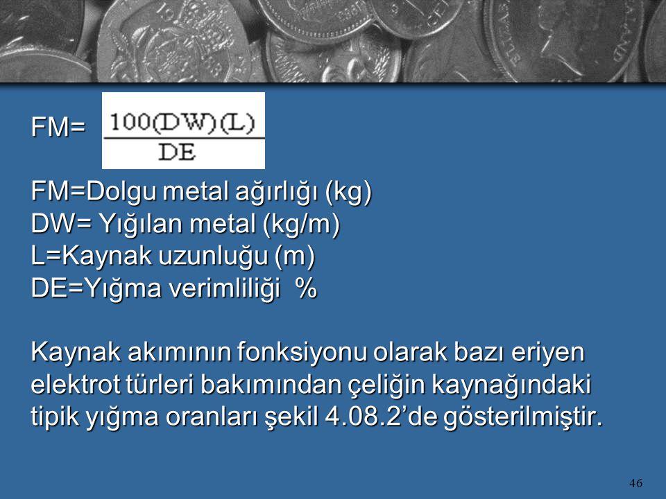 46 FM= FM=Dolgu metal ağırlığı (kg) DW= Yığılan metal (kg/m) L=Kaynak uzunluğu (m) DE=Yığma verimliliği % Kaynak akımının fonksiyonu olarak bazı eriyen elektrot türleri bakımından çeliğin kaynağındaki tipik yığma oranları şekil 4.08.2'de gösterilmiştir.