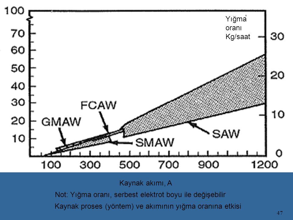 47 Not: Yığma oranı, serbest elektrot boyu ile değişebilir Kaynak proses (yöntem) ve akımının yığma oranına etkisi Kaynak akımı, A Yığma oranı Kg/saat