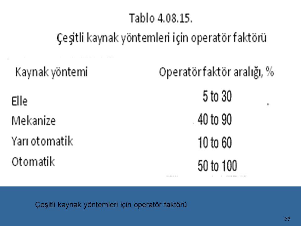 65 Çeşitli kaynak yöntemleri için operatör faktörü