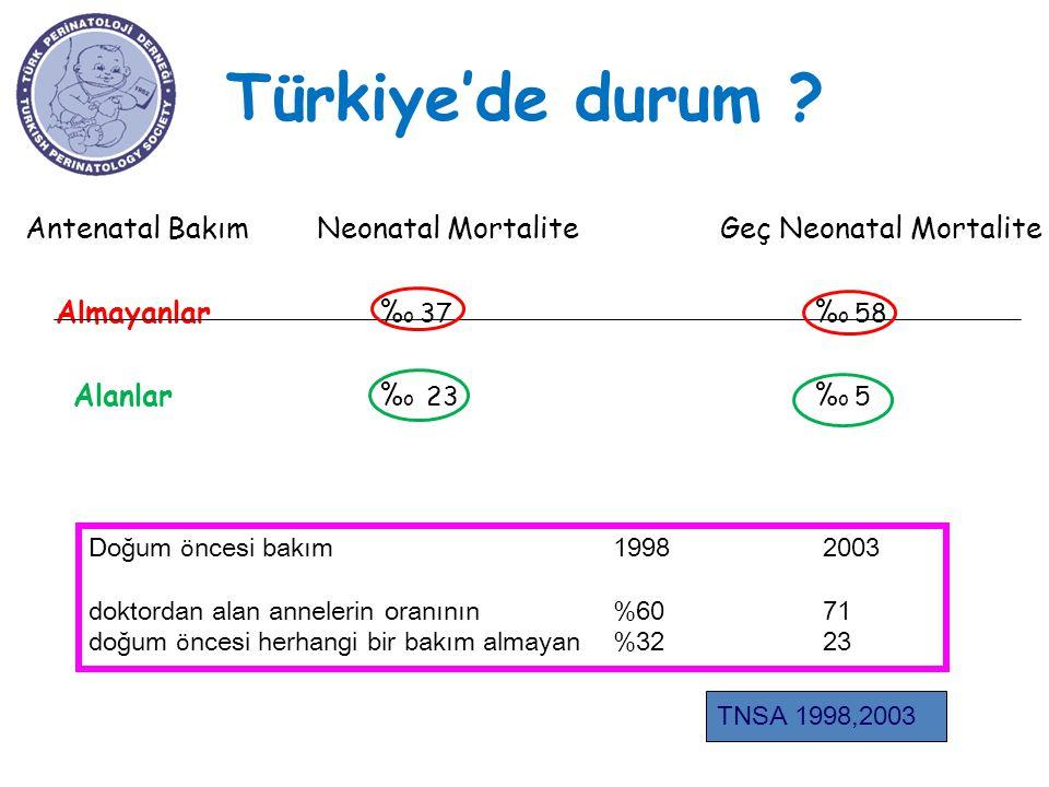 Türkiye'de durum ? Antenatal Bakım Neonatal Mortalite Geç Neonatal Mortalite Almayanlar % o 37 % o 58 Alanlar % o 23 % o 5 TNSA 1998,2003 Doğum ö nces