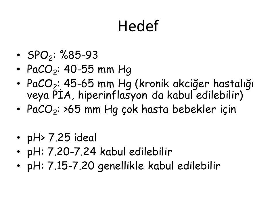 Hedef SPO 2 : %85-93 PaCO 2 : 40-55 mm Hg PaCO 2 : 45-65 mm Hg (kronik akciğer hastalığı veya PİA, hiperinflasyon da kabul edilebilir) PaCO 2 : >65 mm