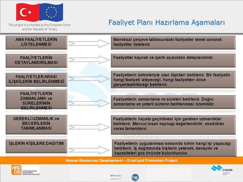 Human Resources Development – Grant and Promotion Project Faaliyet Planı Hazırlama Aşamaları