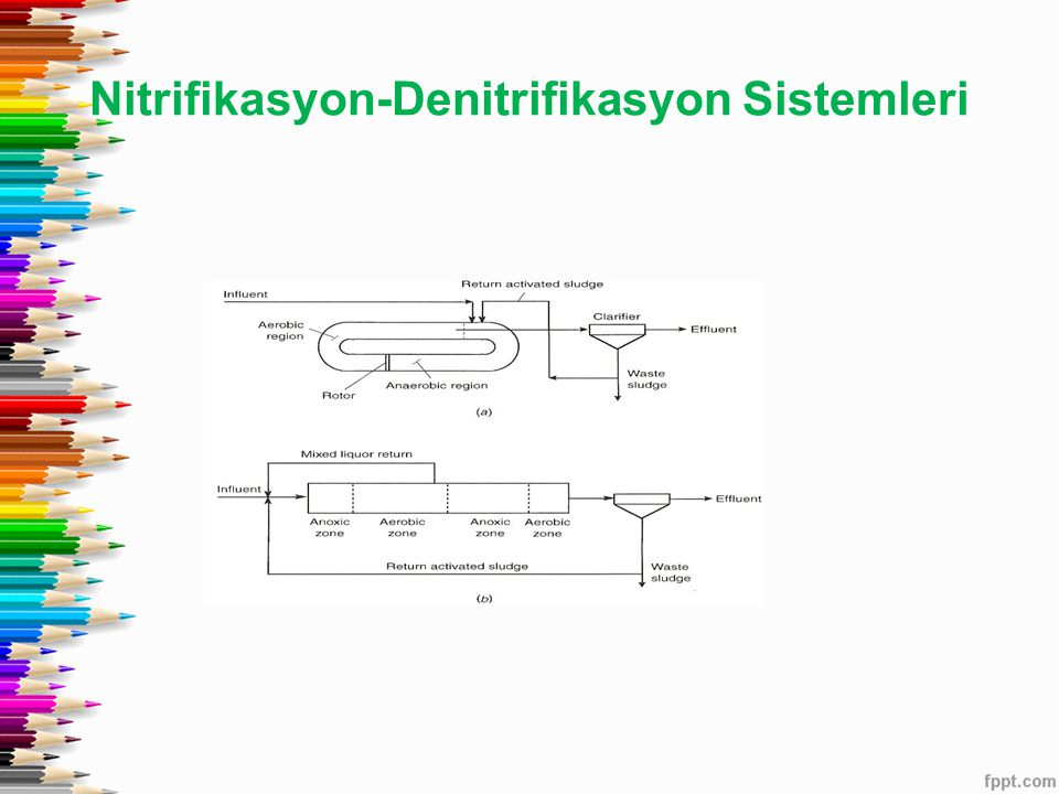 Nitrifikasyon-Denitrifikasyon Sistemleri