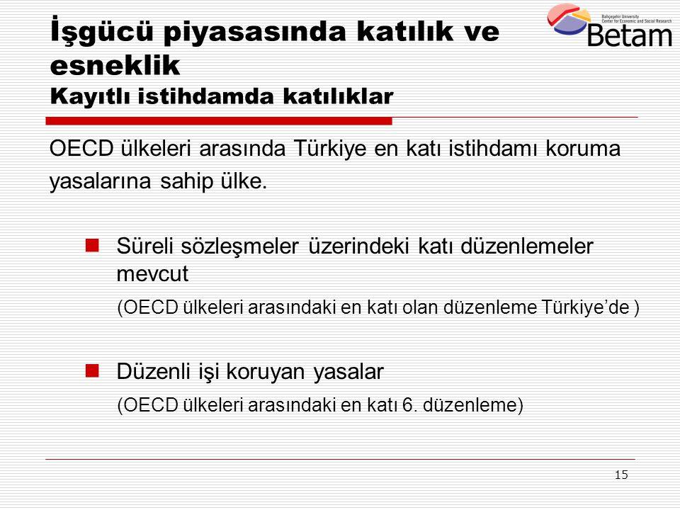 15 OECD ülkeleri arasında Türkiye en katı istihdamı koruma yasalarına sahip ülke. Süreli sözleşmeler üzerindeki katı düzenlemeler mevcut (OECD ülkeler