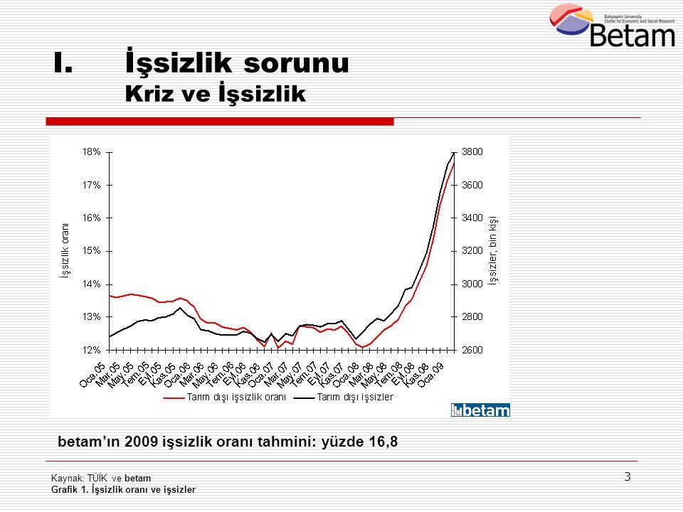 3 I.İşsizlik sorunu Kriz ve İşsizlik Kaynak: TÜİK ve betam Grafik 1. İşsizlik oranı ve işsizler betam'ın 2009 işsizlik oranı tahmini: yüzde 16,8