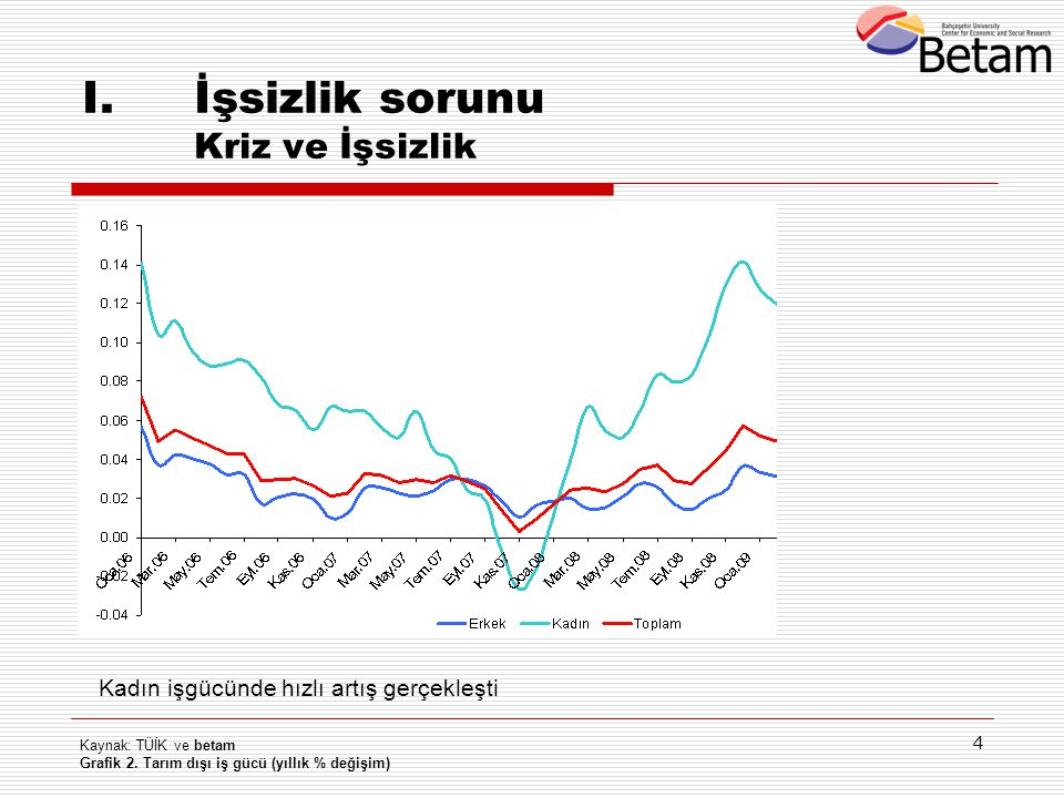 4 Kaynak: TÜİK ve betam Grafik 2. Tarım dışı iş gücü (yıllık % değişim) I.İşsizlik sorunu Kriz ve İşsizlik Kadın işgücünde hızlı artış gerçekleşti