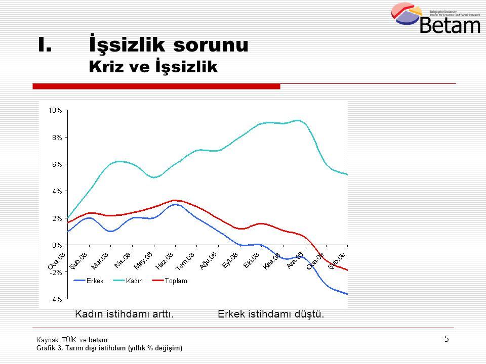 5 I.İşsizlik sorunu Kriz ve İşsizlik Kaynak: TÜİK ve betam Grafik 3. Tarım dışı istihdam (yıllık % değişim) Kadın istihdamı arttı.Erkek istihdamı düşt