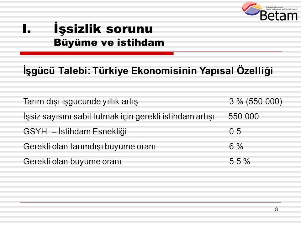 8 I.İşsizlik sorunu Büyüme ve istihdam İşgücü Talebi: Türkiye Ekonomisinin Yapısal Özelliği Tarım dışı işgücünde yıllık artış 3 % (550.000) İşsiz sayı