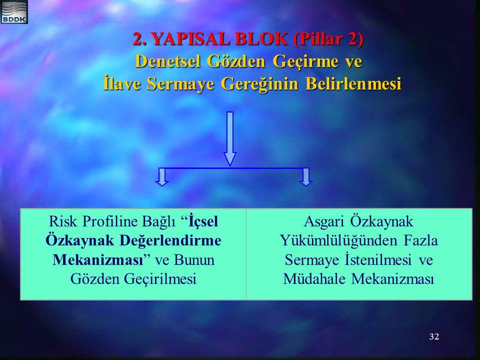 32 2. YAPISAL BLOK (Pillar 2) Denetsel Gözden Geçirme ve İlave Sermaye Gereğinin Belirlenmesi İlave Sermaye Gereğinin Belirlenmesi Risk Profiline Bağl