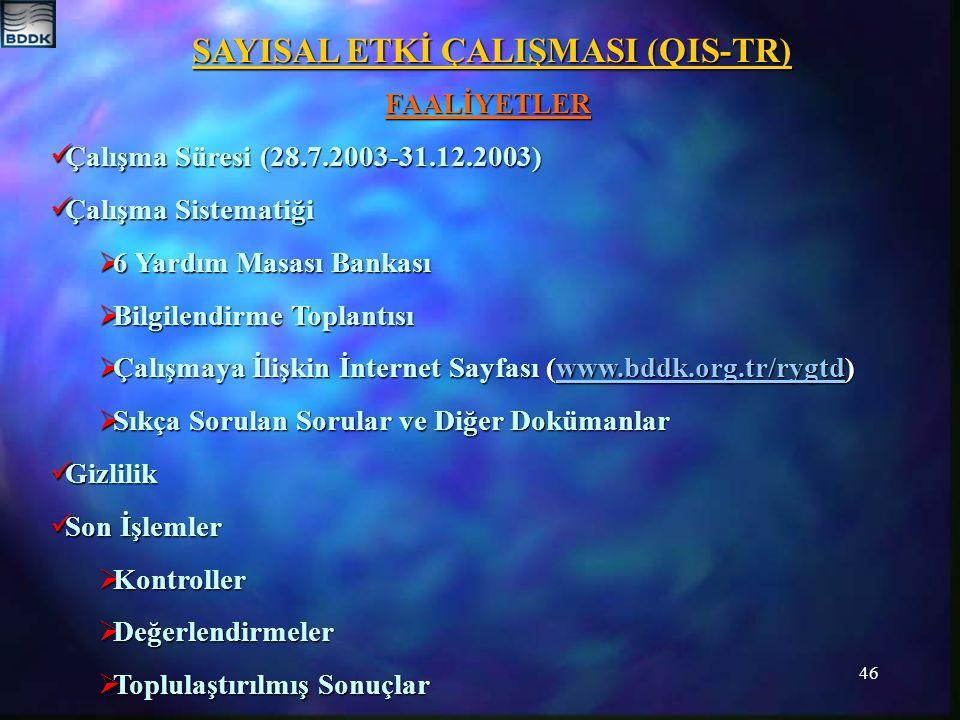 46 SAYISAL ETKİ ÇALIŞMASI (QIS-TR) FAALİYETLER Çalışma Süresi (28.7.2003-31.12.2003) Çalışma Süresi (28.7.2003-31.12.2003) Çalışma Sistematiği Çalışma Sistematiği  6 Yardım Masası Bankası  Bilgilendirme Toplantısı  Çalışmaya İlişkin İnternet Sayfası (www.bddk.org.tr/rygtd) www.bddk.org.tr/rygtd  Sıkça Sorulan Sorular ve Diğer Dokümanlar Gizlilik Gizlilik Son İşlemler Son İşlemler  Kontroller  Değerlendirmeler  Toplulaştırılmış Sonuçlar