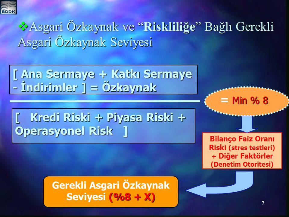 7 [ Ana Sermaye + Katkı Sermaye - İndirimler ] = Özkaynak [ Kredi Riski + Piyasa Riski + Operasyonel Risk ] Min % 8 = Min % 8 Bilanço Faiz Oranı Riski (stres testleri) + Diğer Faktörler (Denetim Otoritesi) (%8 + X) Gerekli Asgari Özkaynak Seviyesi (%8 + X)  Asgari Özkaynak ve Riskliliğe Bağlı Gerekli Asgari Özkaynak Seviyesi