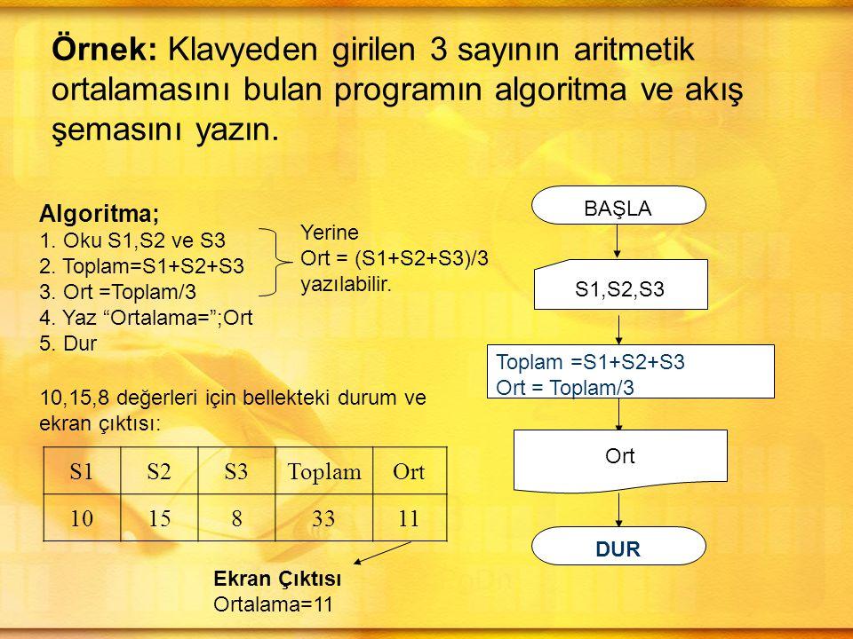 Örnek:Ekrana 5 defa Pamukkale yazdıran programın algoritma ve akış şemasını yazın.
