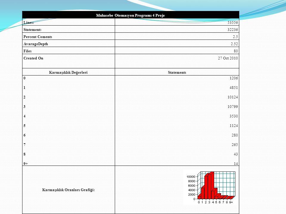 Muhasebe Otomasyon Programı 4 Proje Lines:53556 Statement:32236 Percent Coments2.5 AvarageDepth2.52 Files80 Created On 27 Oct 2010 Karmaşıklık Değerle