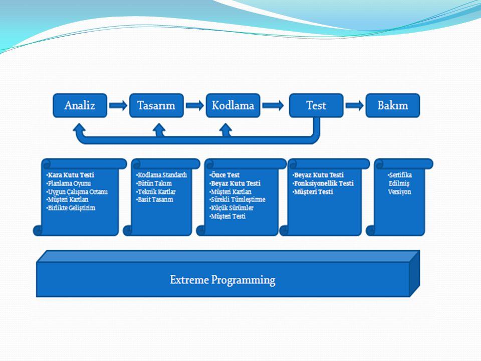 Önce Test -Avantajları Kod yazılmadan önce test programı yazılır.