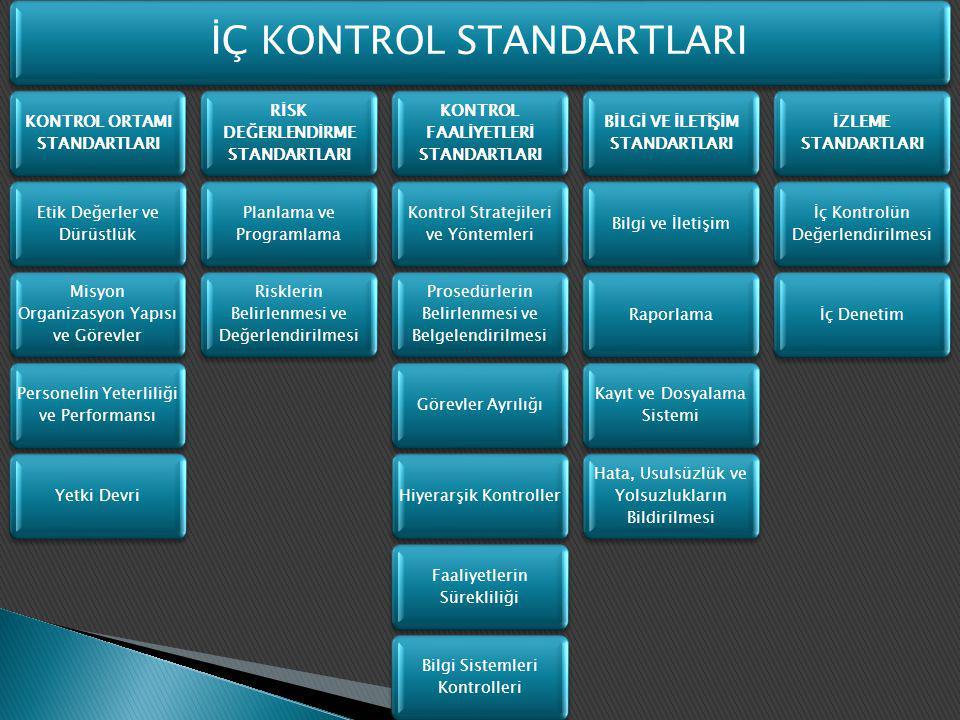 İÇ KONTROL STANDARTLARI KONTROL ORTAMI STANDARTLARI Etik Değerler ve Dürüstlük Misyon Organizasyon Yapısı ve Görevler Personelin Yeterliliği ve Perfor