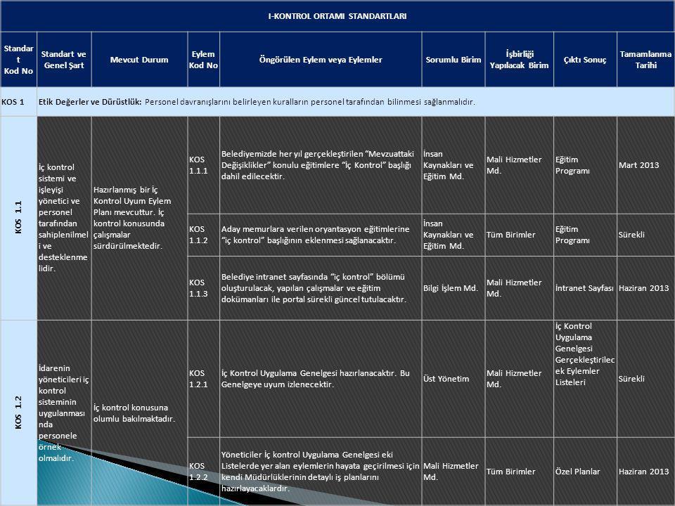 I-KONTROL ORTAMI STANDARTLARI Standar t Kod No Standart ve Genel Şart Mevcut Durum Eylem Kod No Öngörülen Eylem veya EylemlerSorumlu Birim İşbirliği Y