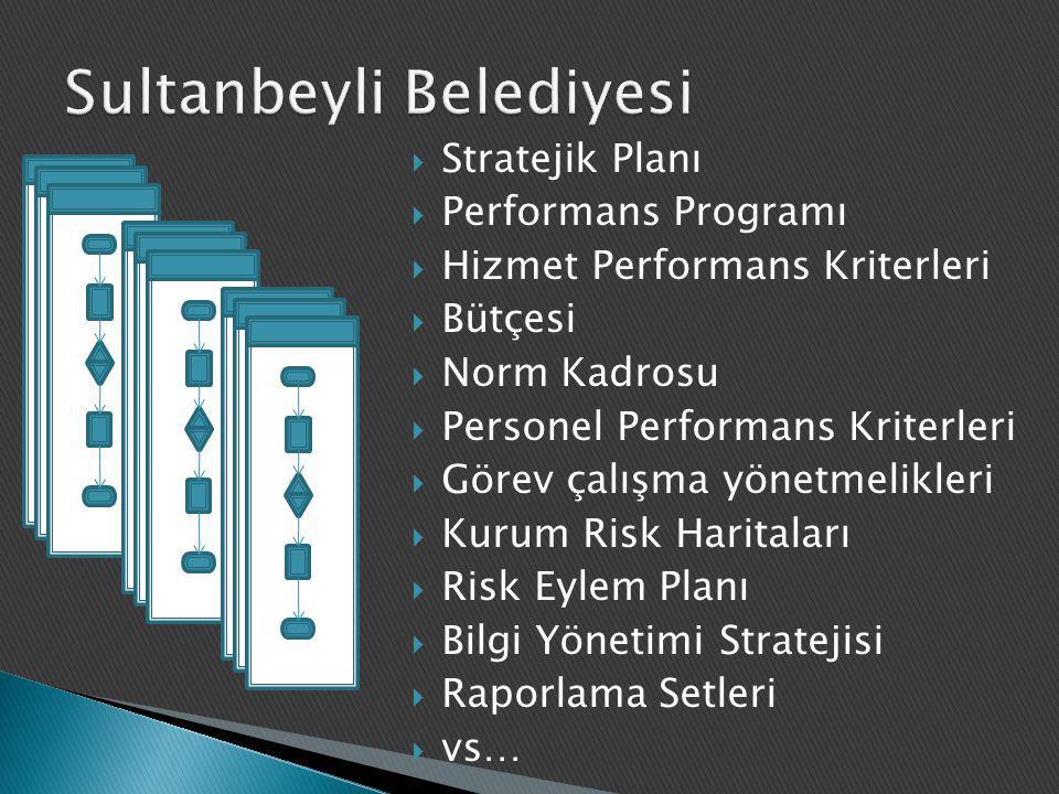  Stratejik Planı  Performans Programı  Hizmet Performans Kriterleri  Bütçesi  Norm Kadrosu  Personel Performans Kriterleri  Görev çalışma yönet