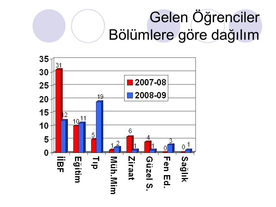2009-2010 – Seçim Kriterleri Öğrenim Tam zamanlı öğrenci GNO; Lisans: 2.00/4.00, Lisans üstü: 2.50/4.00 Çift anadal ve yandal eğitim alan öğrenciler sadece asıl bölümlerinden gidebiliyor Disiplin cezası olan öğrenciler gidemiyor Vazgeçen öğrenciler yazılı dilekçe ile bunu Dışilişkilere bildirecek