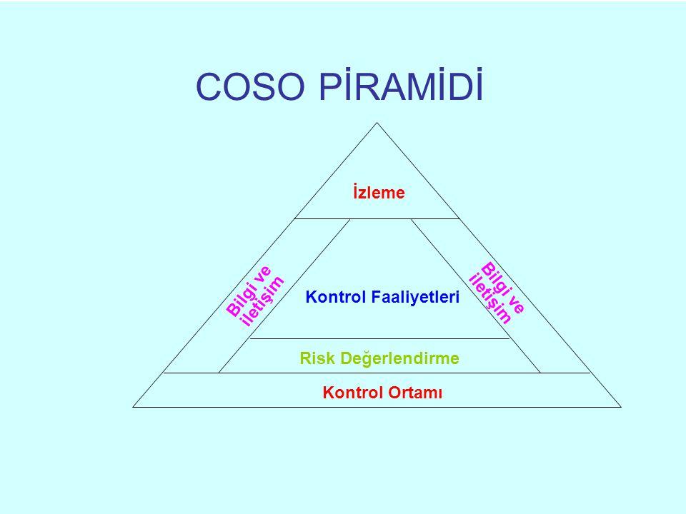 COSO PİRAMİDİ Kontrol Faaliyetleri İzleme Risk Değerlendirme Kontrol Ortamı Bilgi ve iletişim