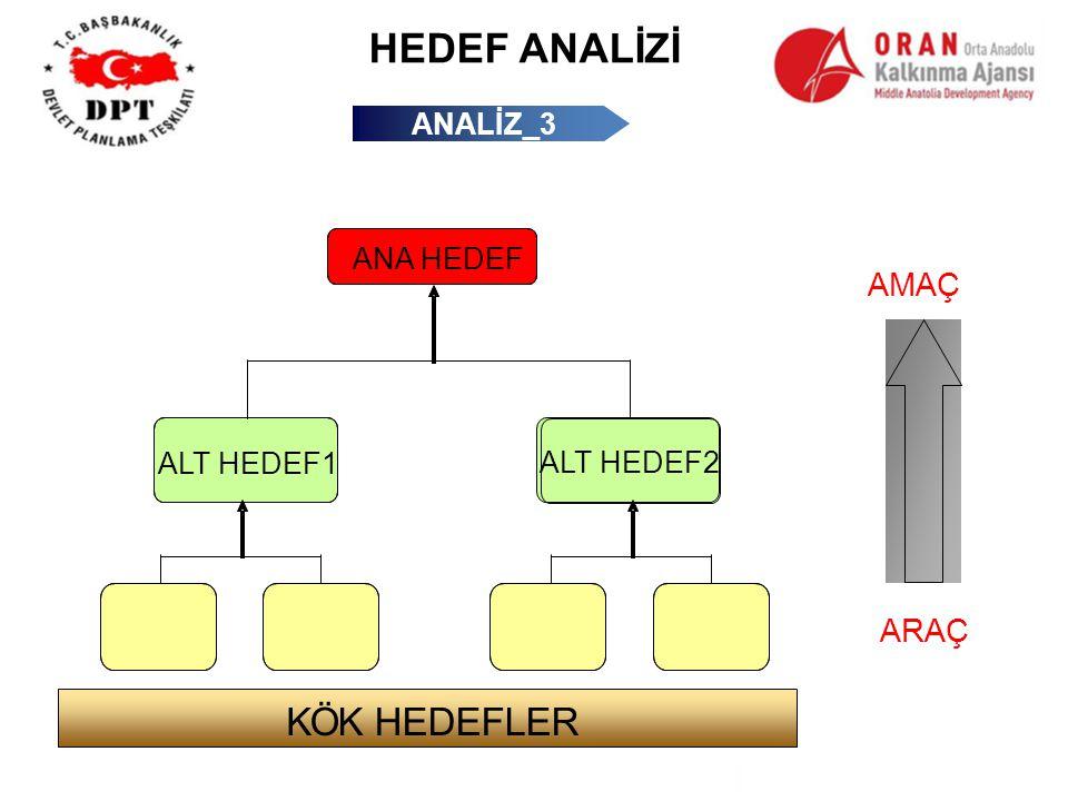 ANALİZ_3 ANA HEDEF ALT HEDEF1 ARAÇ AMAÇ ALT HEDEF2 KÖK HEDEFLER