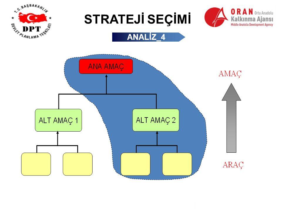 STRATEJİ SEÇİMİ Seçilen Strateji ANALİZ_4